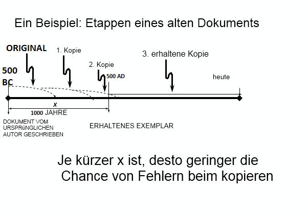 Etappen eines alten Dokuments