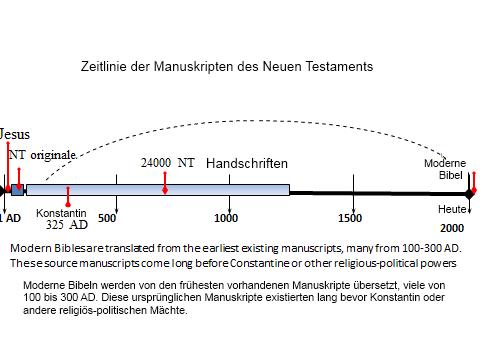 German is bible reliable figure4