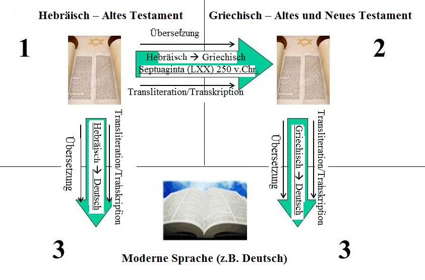 Dies zeigt die Übersetzung Flow aus der Original heutigen von hebraische - griechisch - deutschBibel