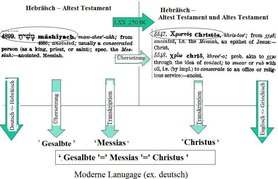 gesalbte=messias=christus=christi von bibel Übersetzung