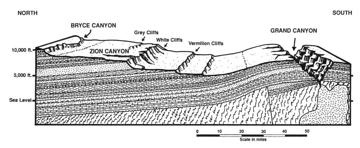 Kontinentalweite Ausdehnung der sedimentären Schichten im US-amerikanischen Mittelwesten. Mehrere Kilometer dick erstrecken sie sich über hunderte von Kilometern. Aufnahme aus 'Grand Canyon: Monument to Catastrophe' von Dr. Steve Austin