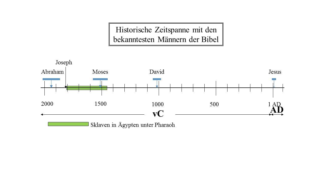 Judentum Entstehung