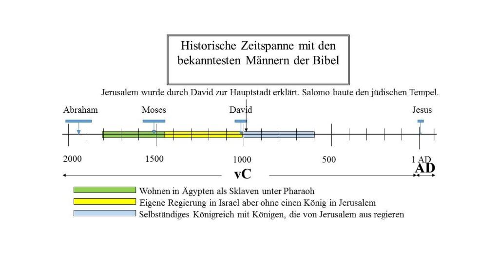 historische Zeitachse der jüdischen Geschichte: Davids Dynastie Regeln in Jerusalem