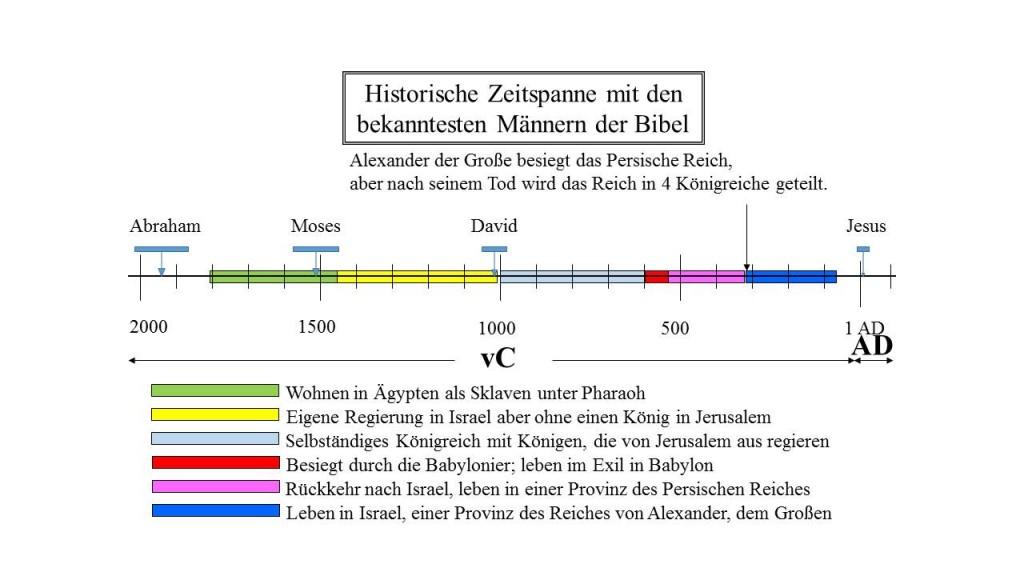 historische Zeitachse der jüdischen Geschichte: Unter den Persern, Griechen und Römer