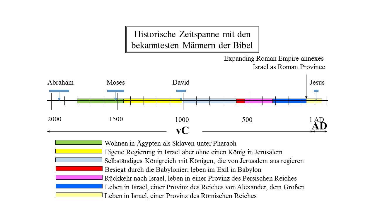 Zeitleiste der jüdischen Geschichte | Lasst uns ueber die Gute ...