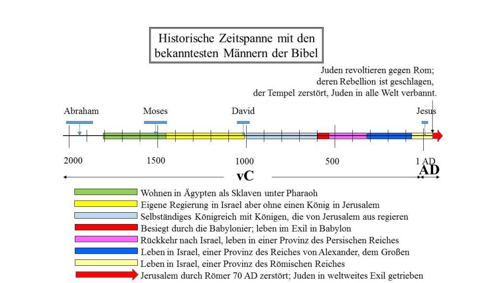 historische Zeitachse der jüdischen Geschichte: die zweite Zerstörung Jerusalems und die Zerstörung des Zweiten Tempels