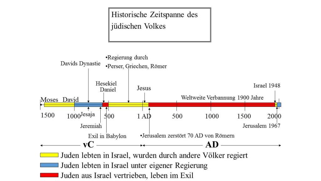 historische Zeitachse der jüdischen Geschichte: Juden in weltweit Exil seit 2000 Jahren