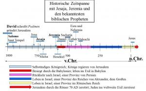 Historische Zeitlinie mit Jesaja und anderen Propheten des Alten Testaments