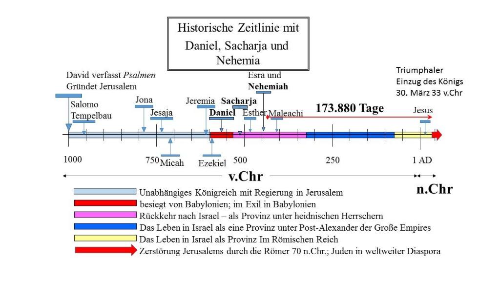 """Zeitlnie von Daniels """"Siebener""""-Prophezeiung, mit Höhepunkt im triumphalen Einzug Jesu in Jerusalem"""