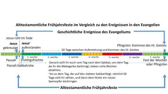 Alttestamentliche Frühjahrsfeste im Vergleich zu den Ereignissen in den Evangelien